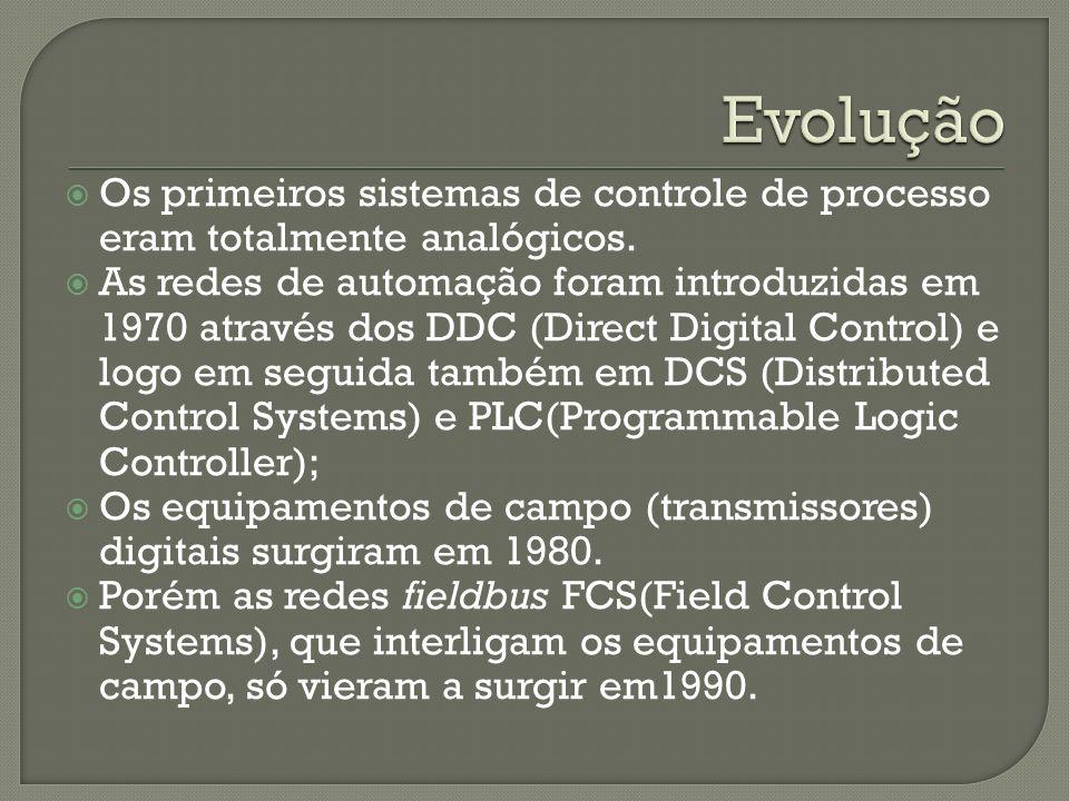 Evolução Os primeiros sistemas de controle de processo eram totalmente analógicos.