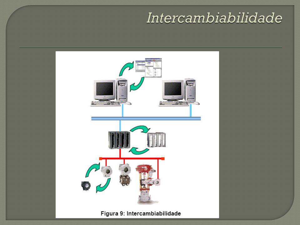 Intercambiabilidade