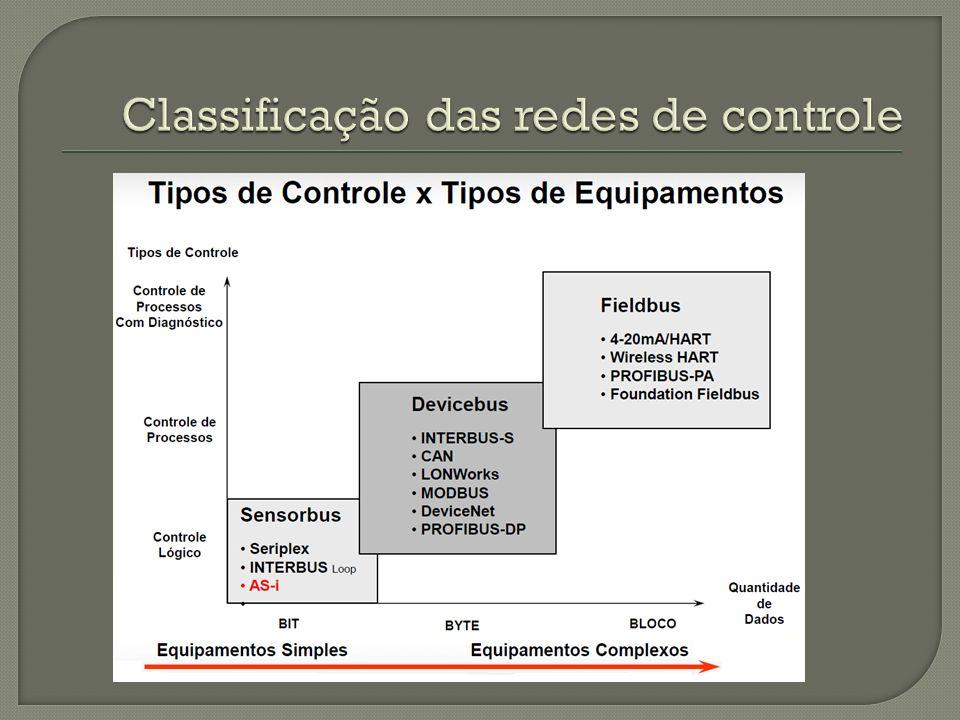 Classificação das redes de controle