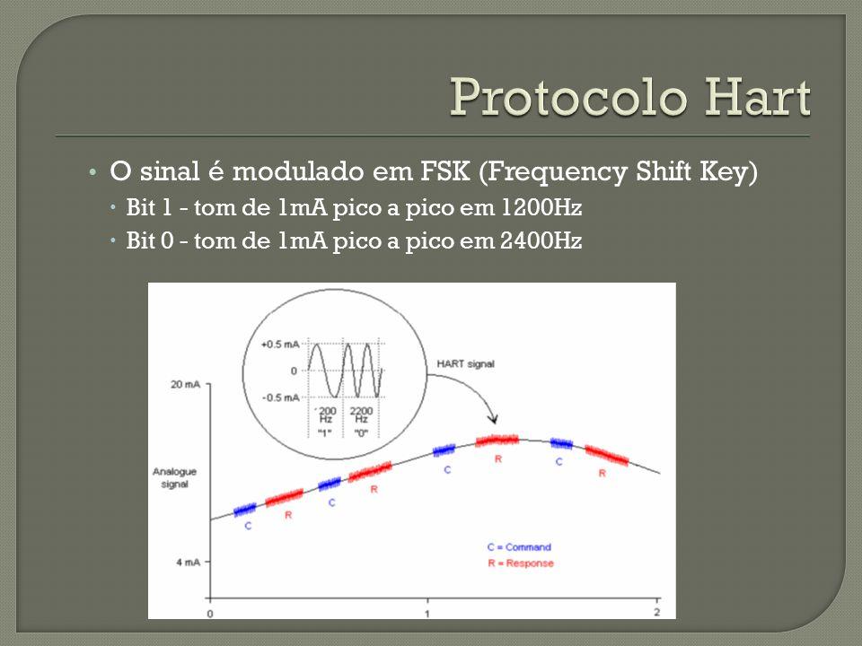 Protocolo Hart O sinal é modulado em FSK (Frequency Shift Key)