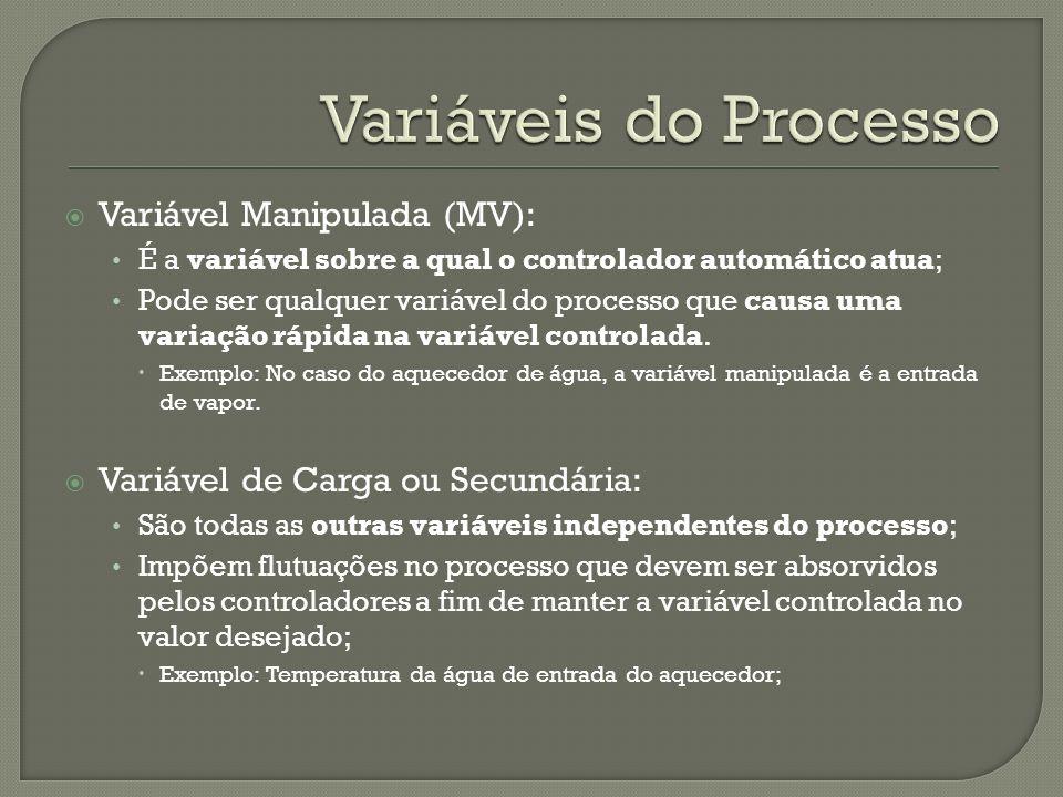 Variáveis do Processo Variável Manipulada (MV):
