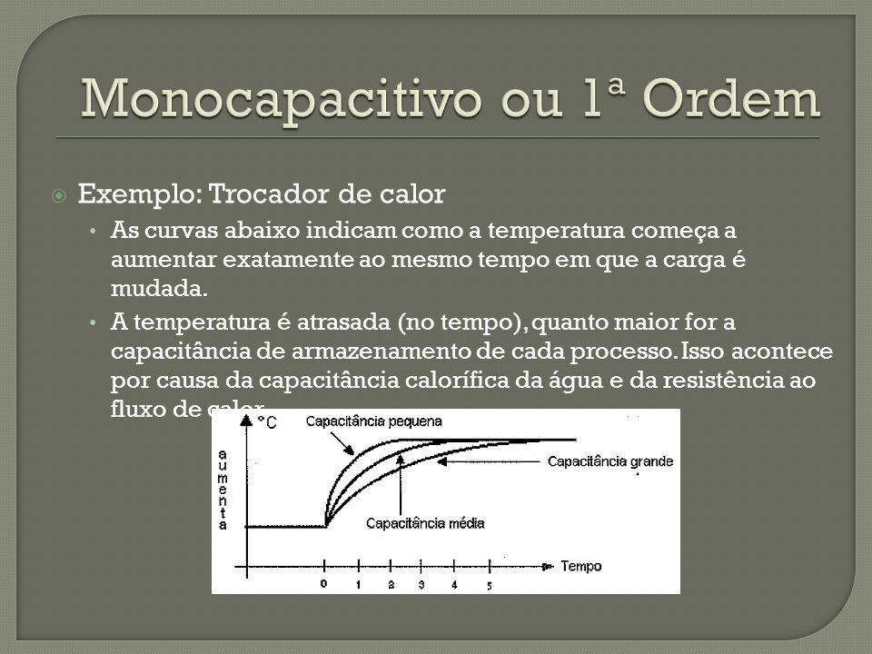 Monocapacitivo ou 1ª Ordem
