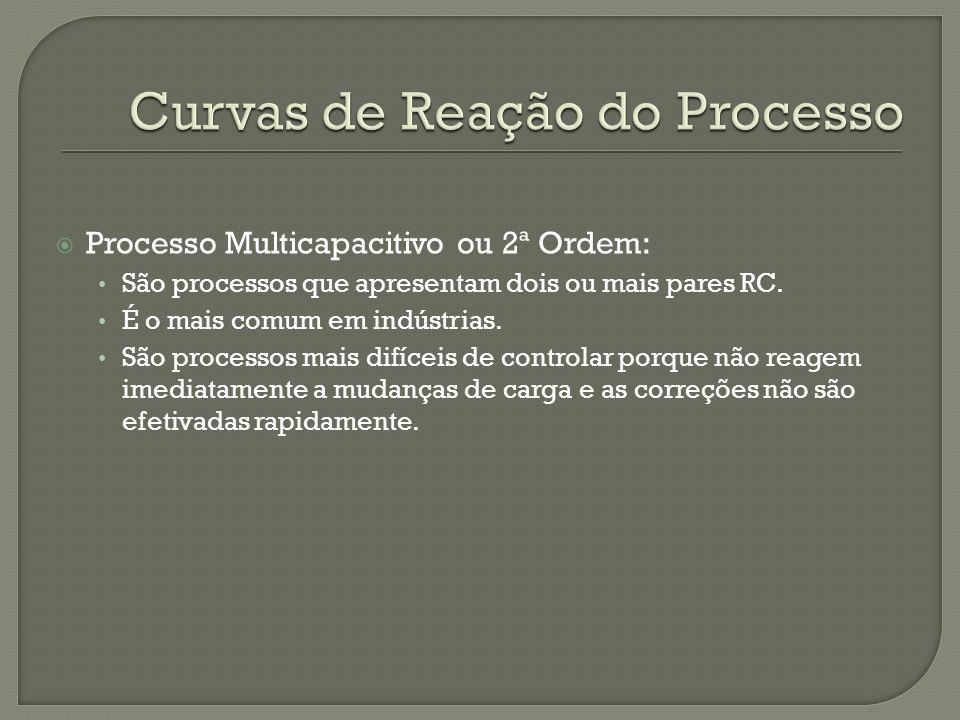 Curvas de Reação do Processo