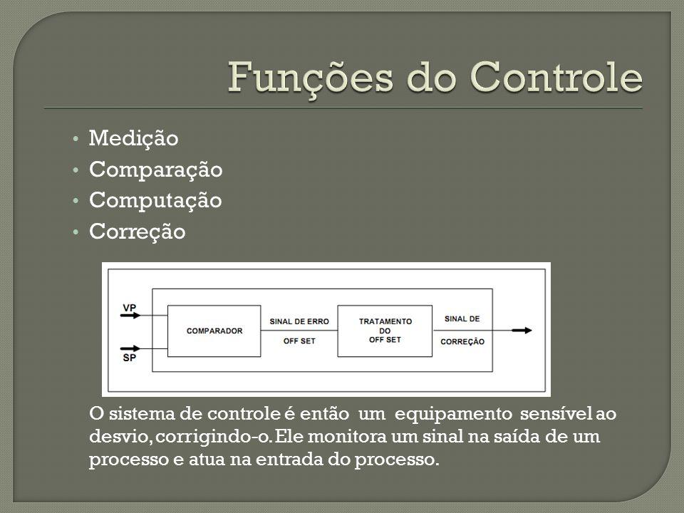 Funções do Controle Medição Comparação Computação Correção