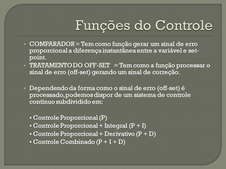 Funções do ControleCOMPARADOR = Tem como função gerar um sinal de erro proporcional a diferença instantânea entre a variável e set- point.