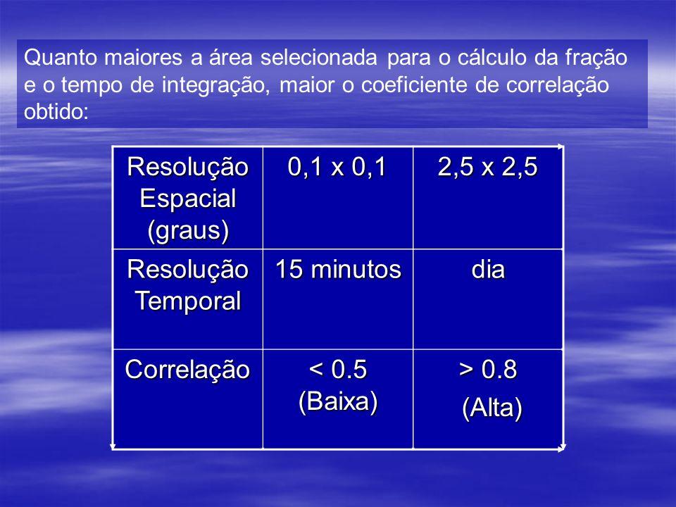 Resolução Espacial (graus)