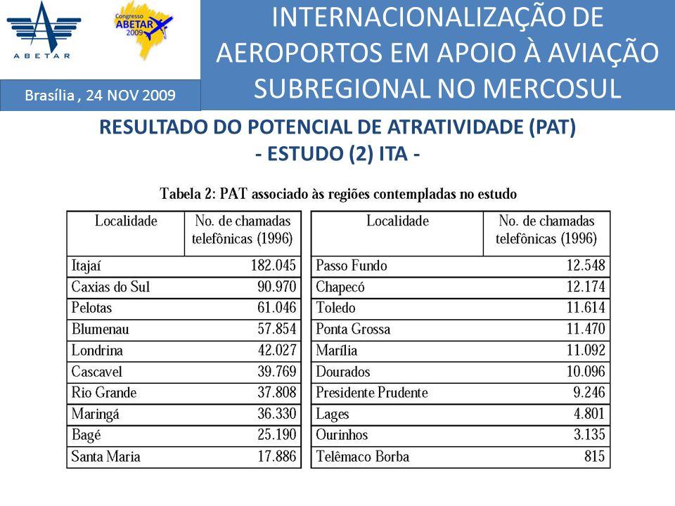 RESULTADO DO POTENCIAL DE ATRATIVIDADE (PAT)