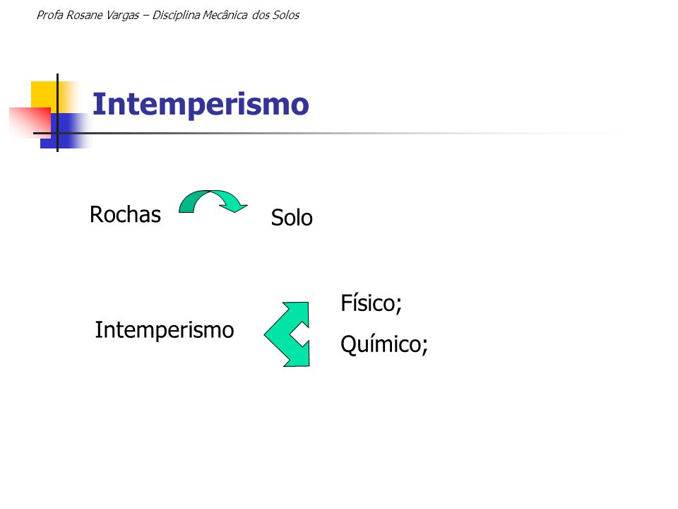 Intemperismo Rochas Solo Físico; Químico; Intemperismo