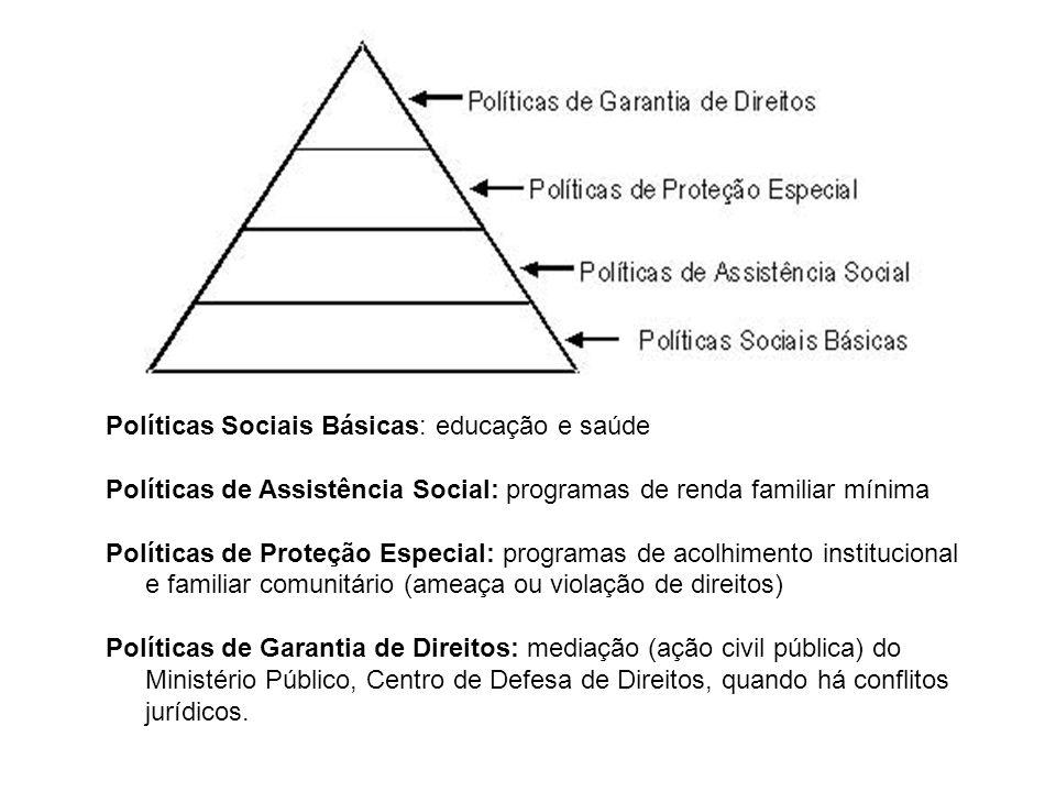 Políticas Sociais Básicas: educação e saúde