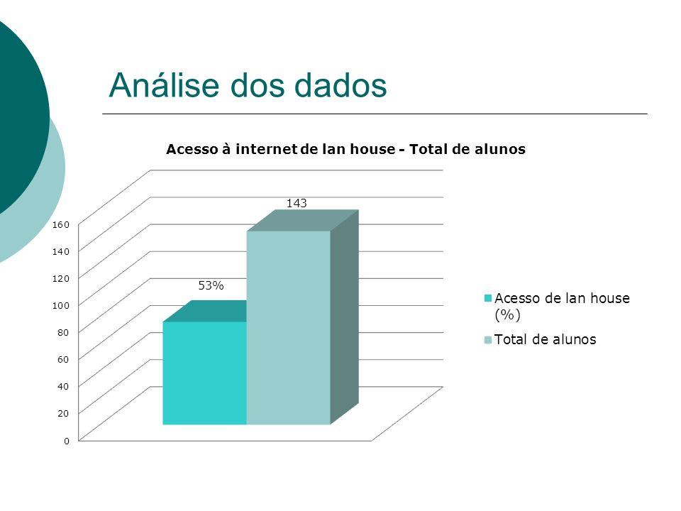 Análise dos dados