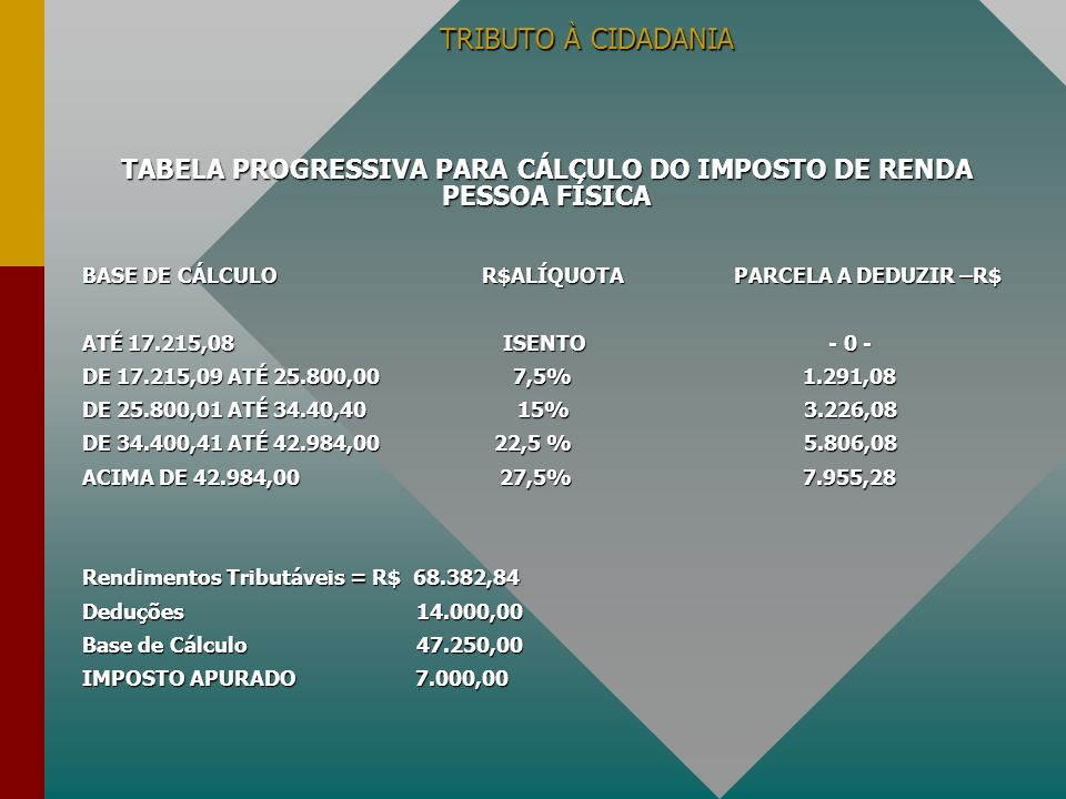 TABELA PROGRESSIVA PARA CÁLCULO DO IMPOSTO DE RENDA PESSOA FÍSICA
