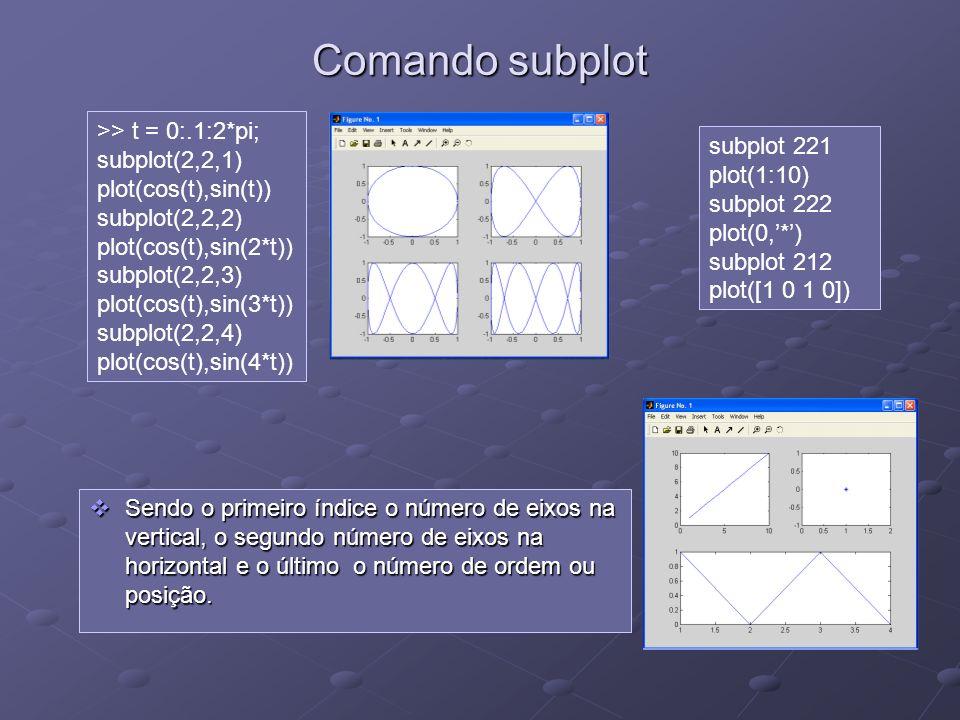 Comando subplot >> t = 0:.1:2*pi; subplot(2,2,1)