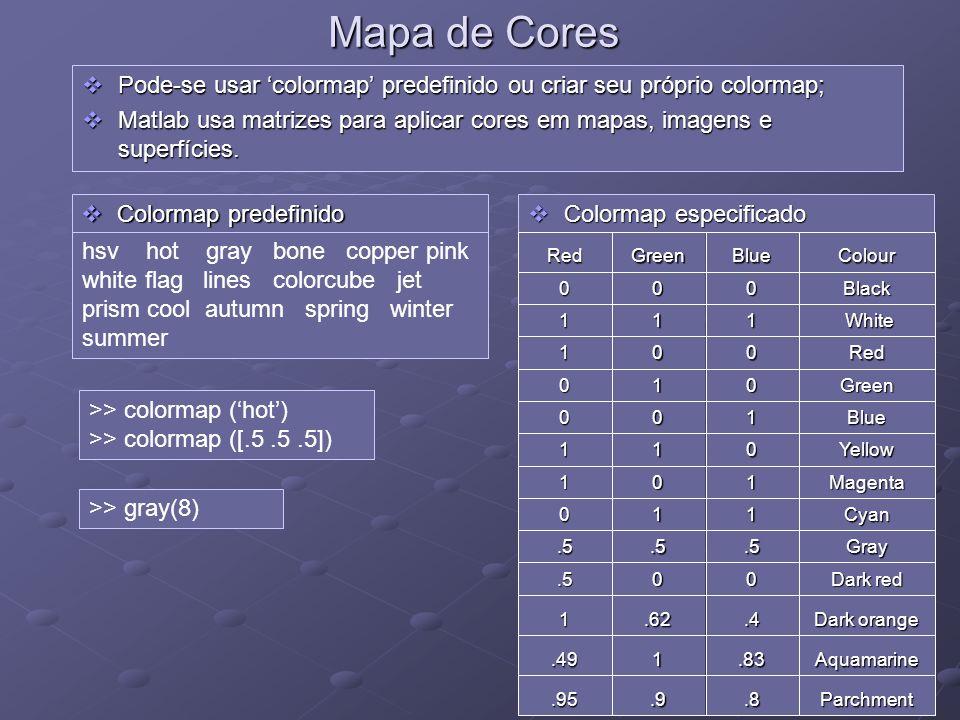 Mapa de CoresPode-se usar 'colormap' predefinido ou criar seu próprio colormap;