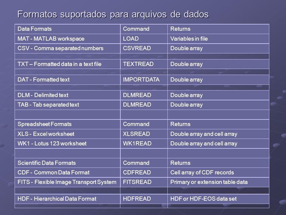 Formatos suportados para arquivos de dados