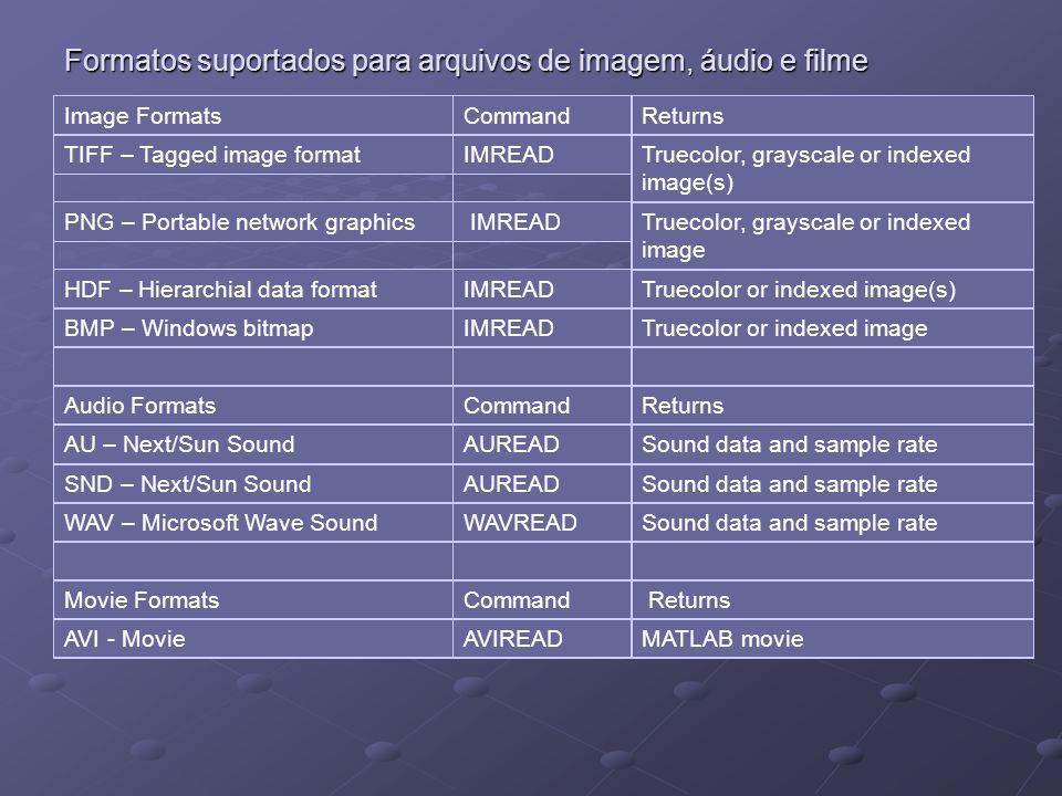 Formatos suportados para arquivos de imagem, áudio e filme