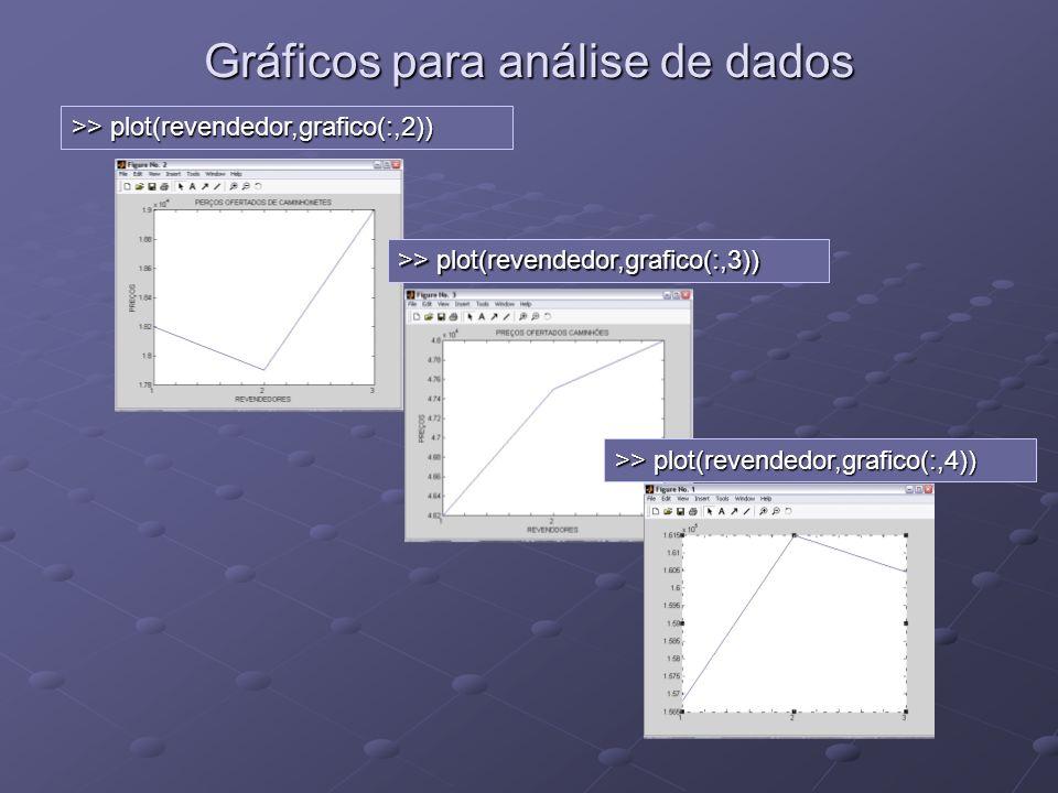 Gráficos para análise de dados
