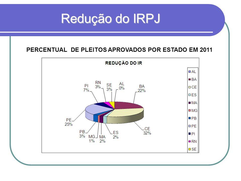 Redução do IRPJ PERCENTUAL DE PLEITOS APROVADOS POR ESTADO EM 2011