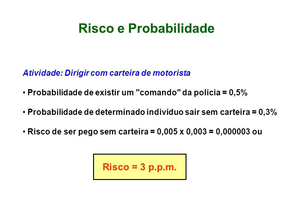 Risco e Probabilidade Risco = 3 p.p.m.