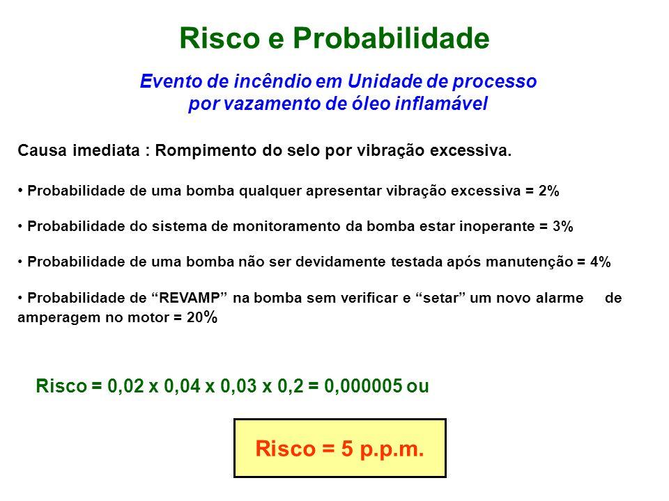 Risco e Probabilidade Risco = 5 p.p.m.
