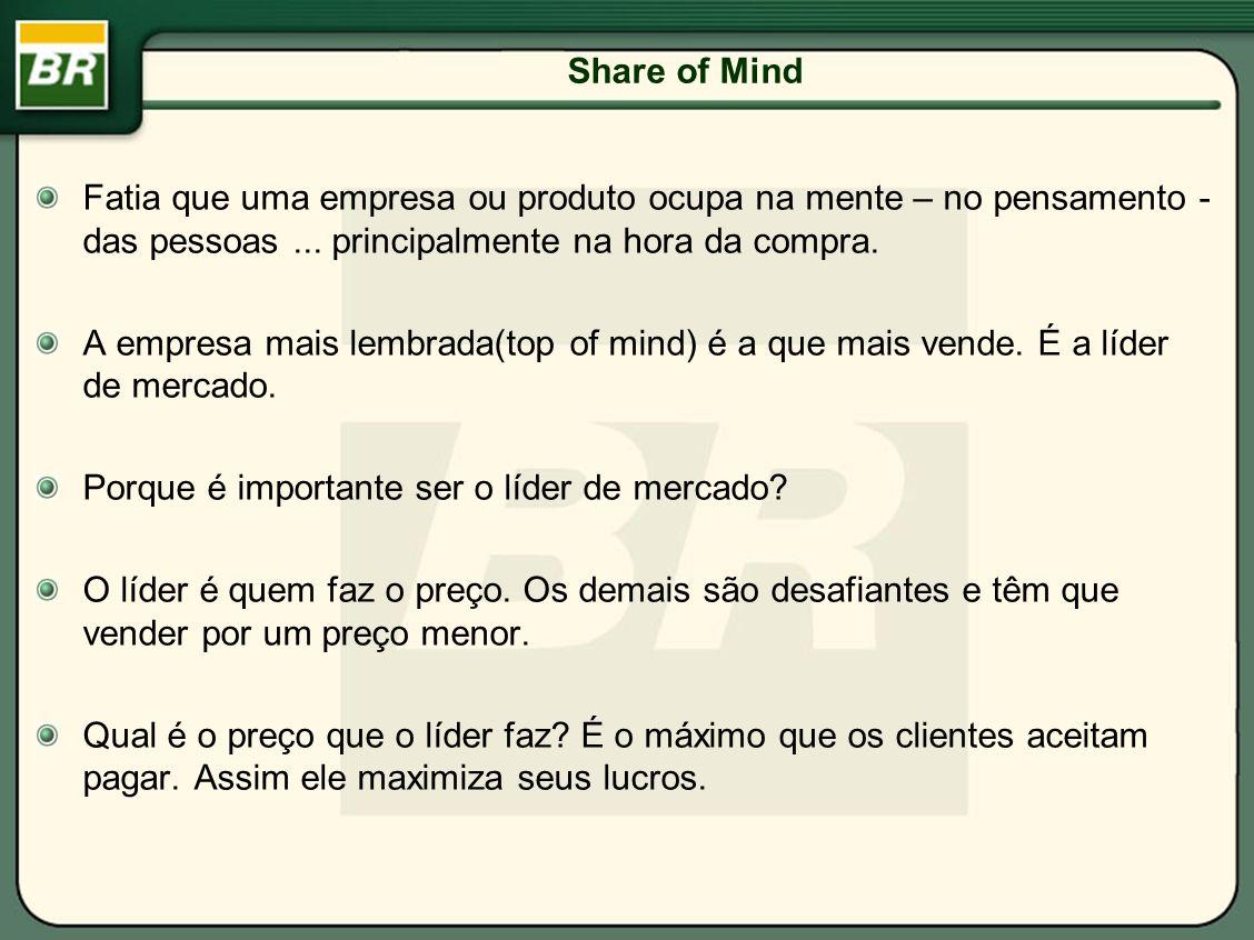 Share of Mind Fatia que uma empresa ou produto ocupa na mente – no pensamento - das pessoas ... principalmente na hora da compra.