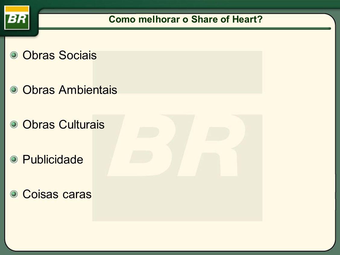 Como melhorar o Share of Heart
