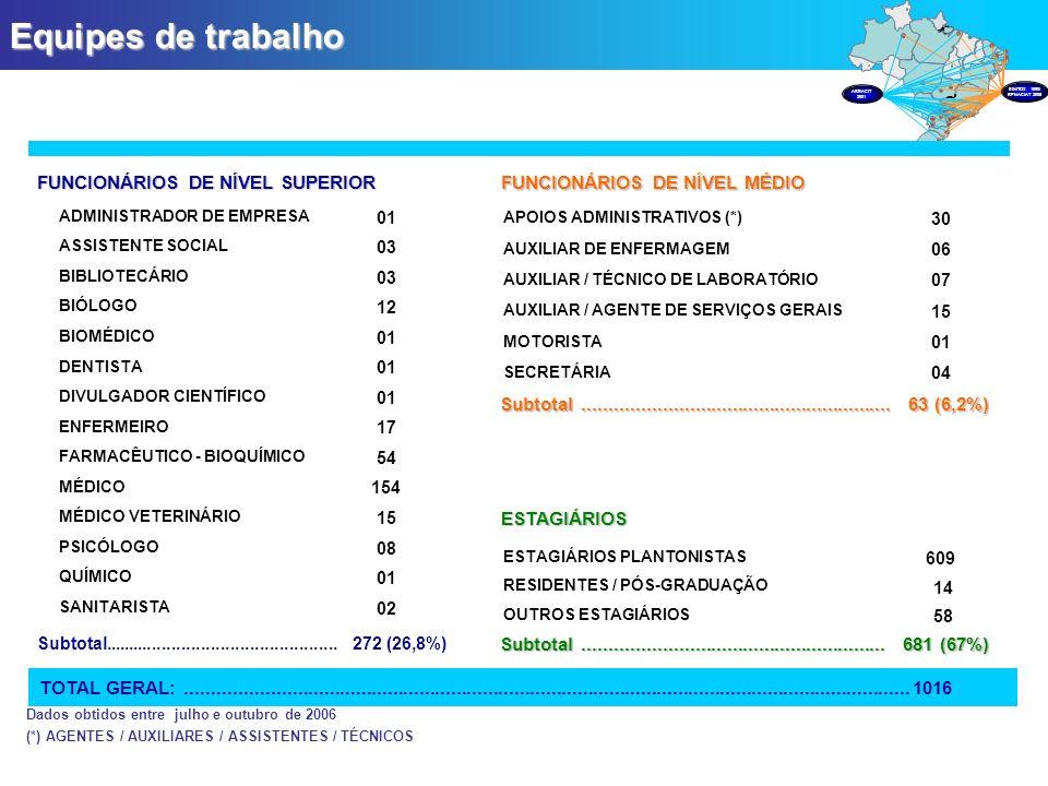 Equipes de trabalho FUNCIONÁRIOS DE NÍVEL SUPERIOR