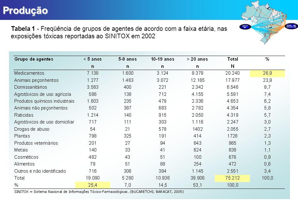 ProduçãoTabela 1 - Freqüência de grupos de agentes de acordo com a faixa etária, nas exposições tóxicas reportadas ao SINITOX em 2002.