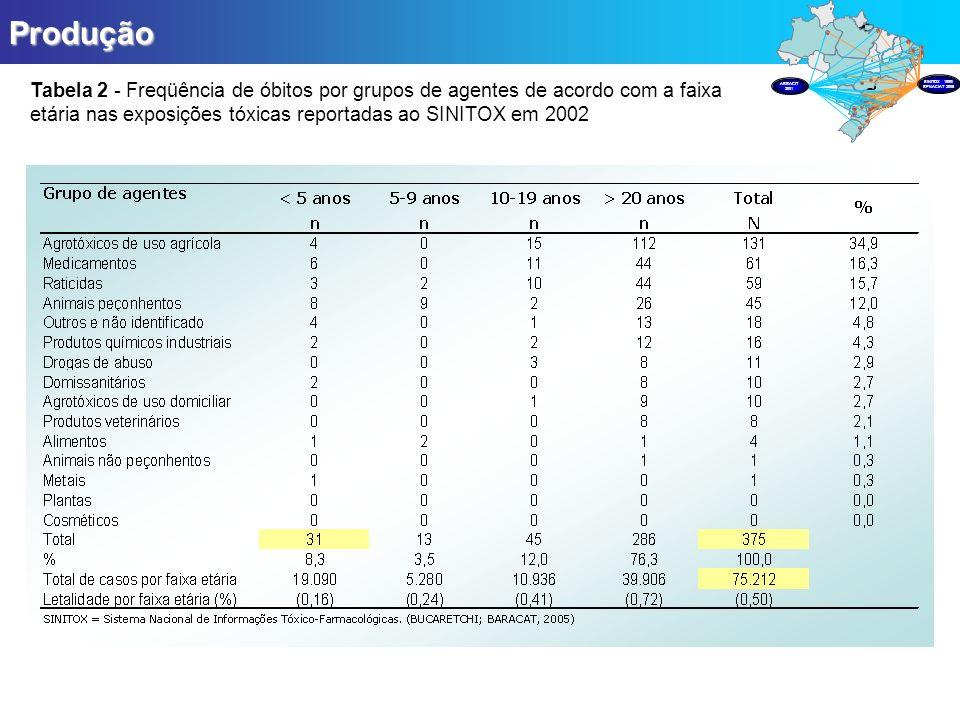 ProduçãoTabela 2 - Freqüência de óbitos por grupos de agentes de acordo com a faixa etária nas exposições tóxicas reportadas ao SINITOX em 2002.