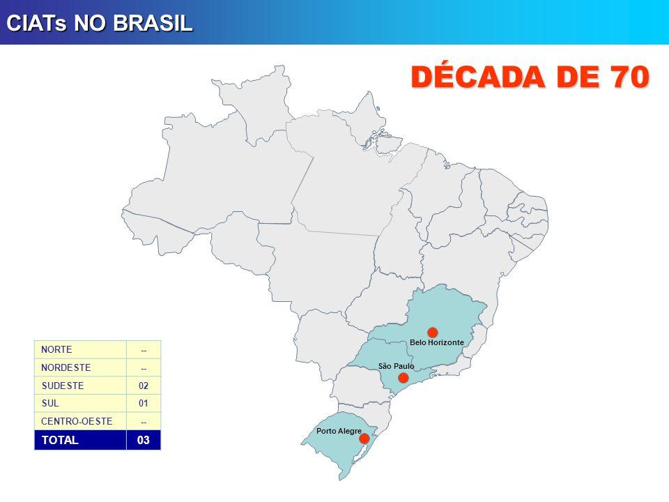 DÉCADA DE 70 CIATs NO BRASIL