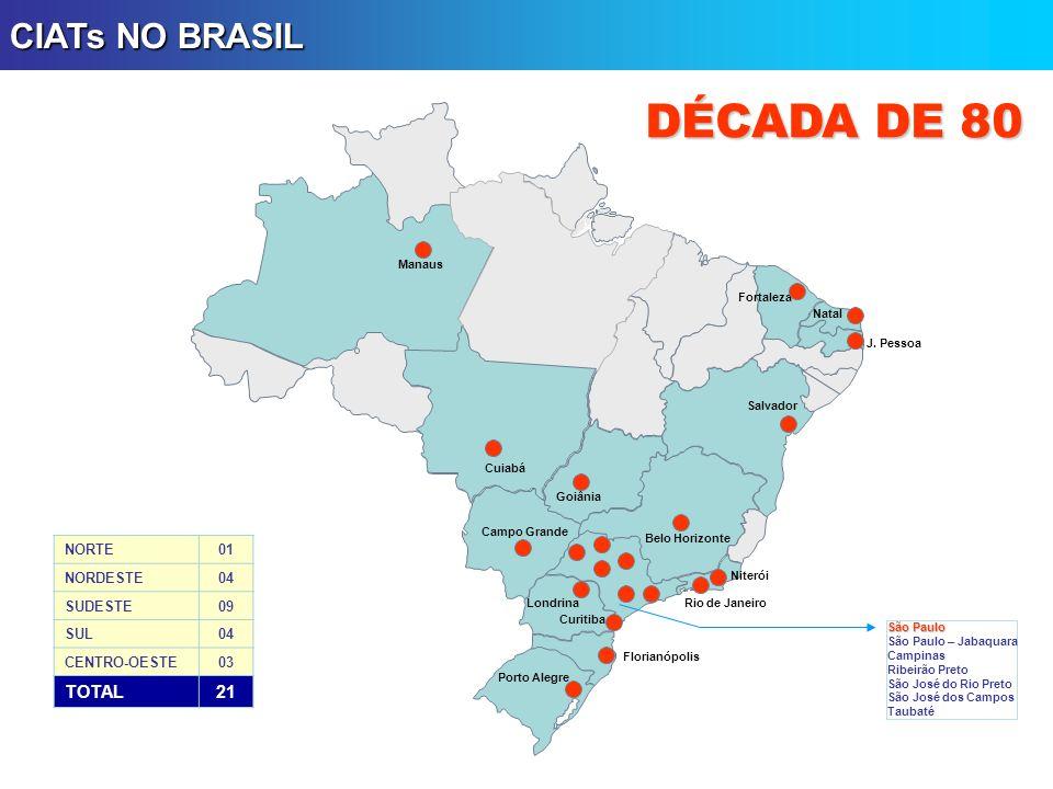 DÉCADA DE 80 CIATs NO BRASIL