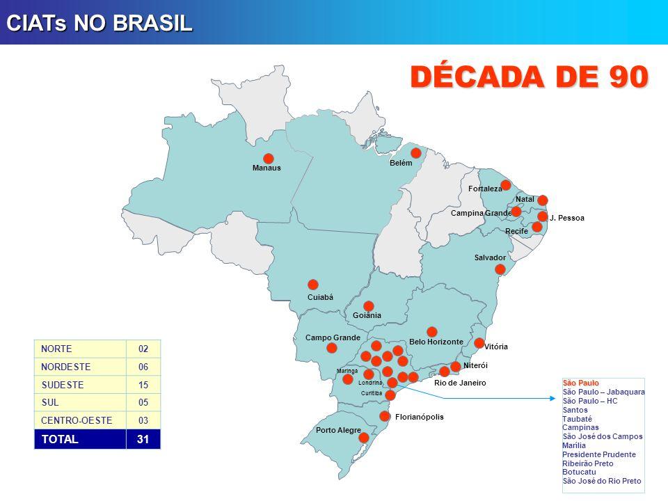 DÉCADA DE 90 CIATs NO BRASIL