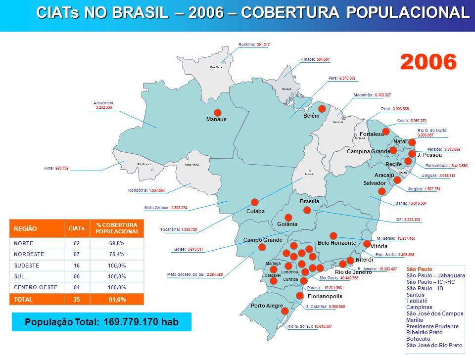 2006 CIATs NO BRASIL – 2006 – COBERTURA POPULACIONAL