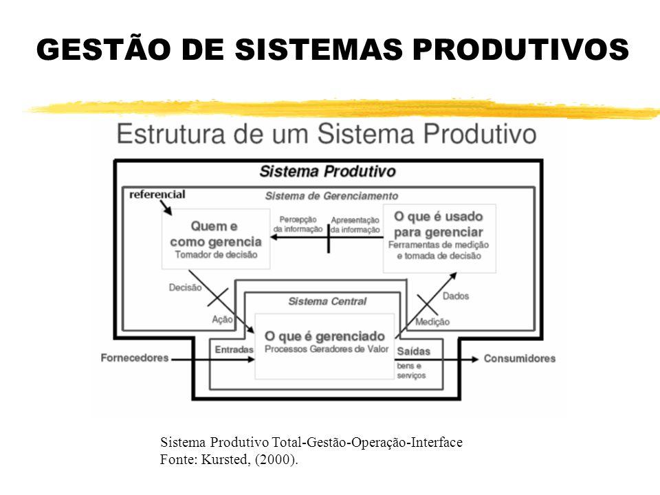 GESTÃO DE SISTEMAS PRODUTIVOS