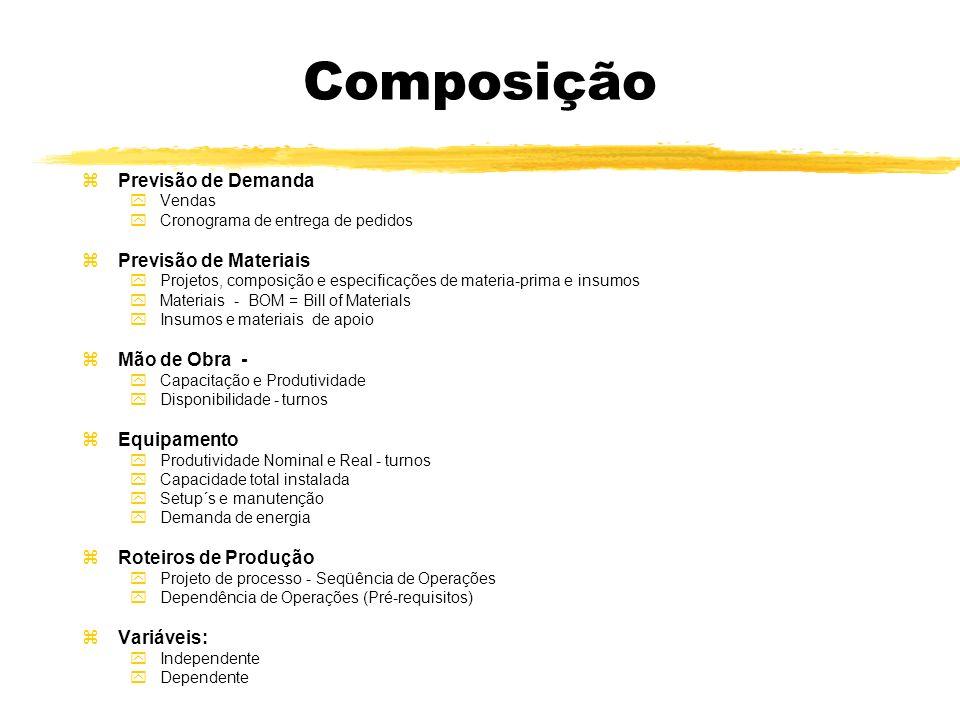 Composição Previsão de Demanda Previsão de Materiais Mão de Obra -