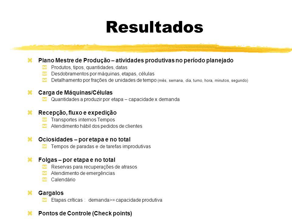 Resultados Plano Mestre de Produção – atividades produtivas no período planejado. Produtos, tipos, quantidades, datas.