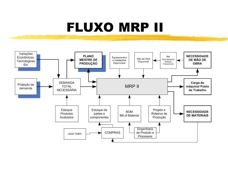 FLUXO MRP II