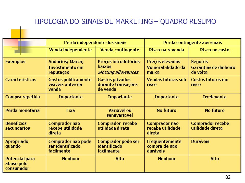 TIPOLOGIA DO SINAIS DE MARKETING – QUADRO RESUMO