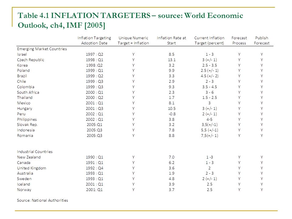 Table 4.1 INFLATION TARGETERS – source: World Economic Outlook, ch4, IMF [2005]