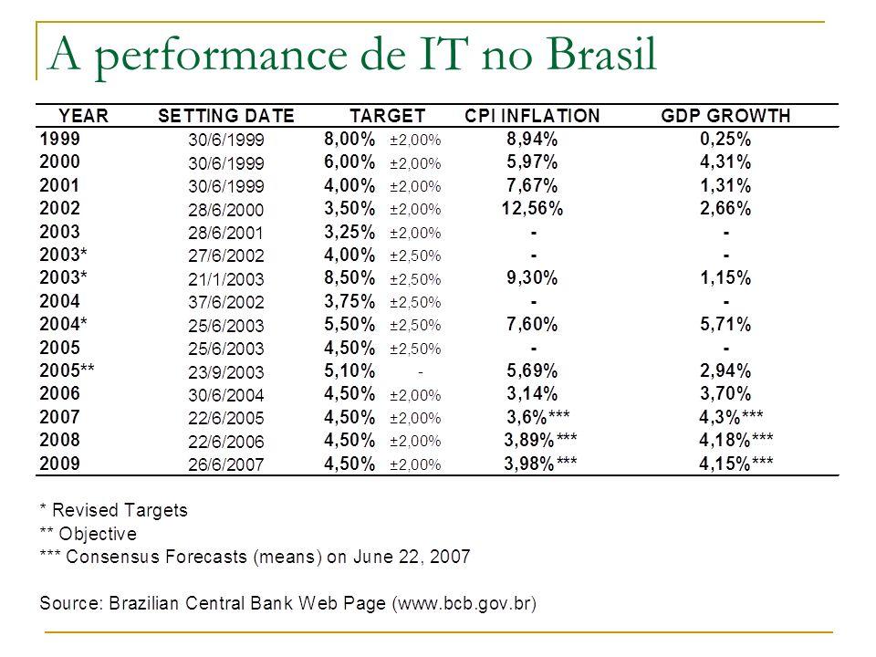 A performance de IT no Brasil