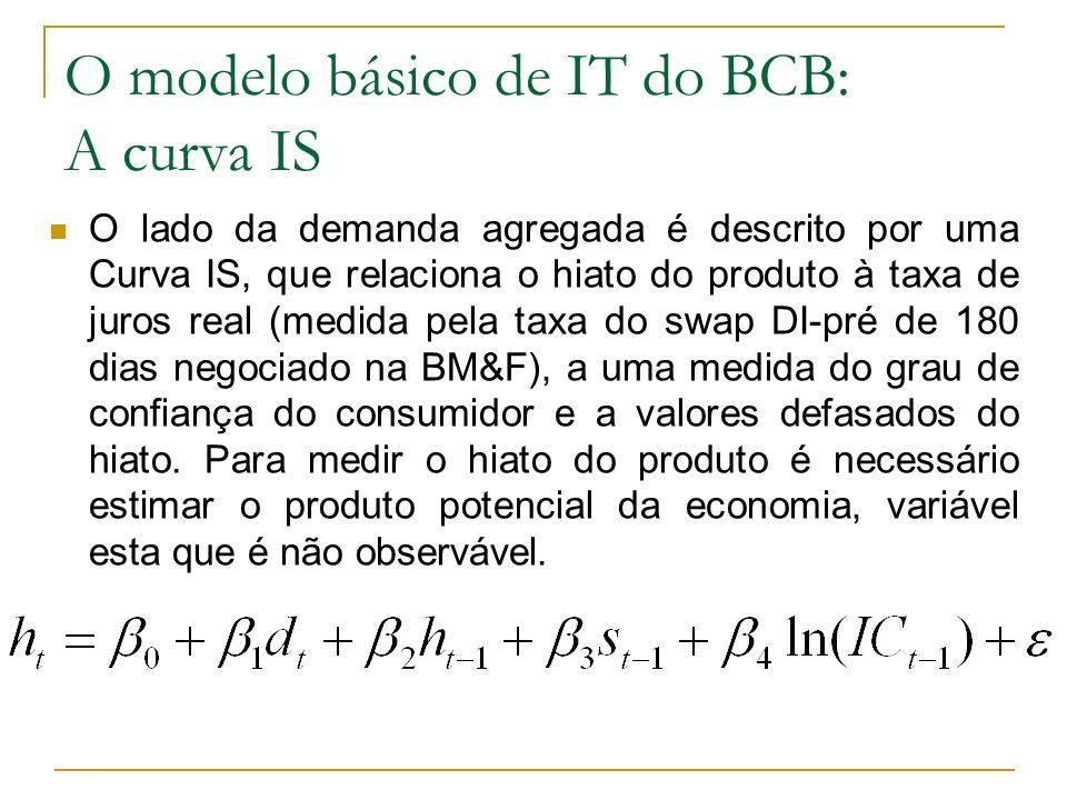 O modelo básico de IT do BCB: A curva IS