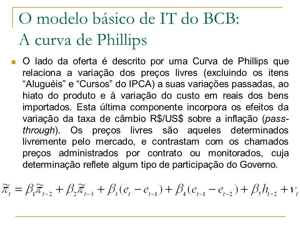 O modelo básico de IT do BCB: A curva de Phillips