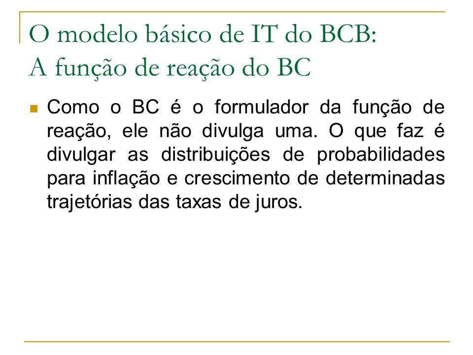 O modelo básico de IT do BCB: A função de reação do BC