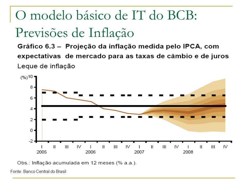 O modelo básico de IT do BCB: Previsões de Inflação