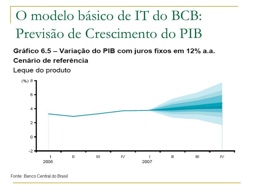 O modelo básico de IT do BCB: Previsão de Crescimento do PIB