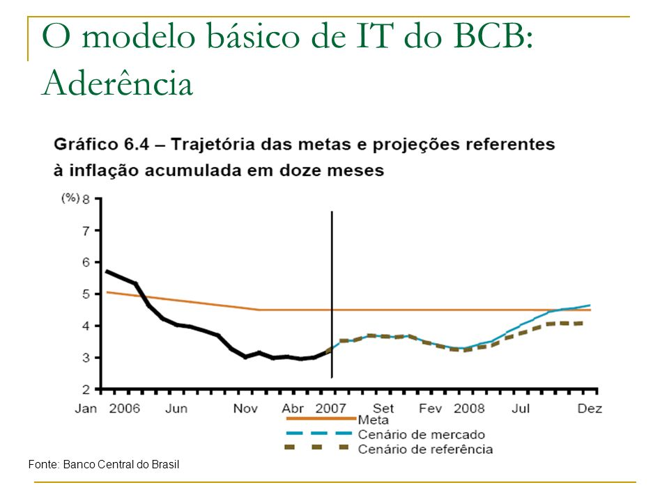 O modelo básico de IT do BCB: Aderência