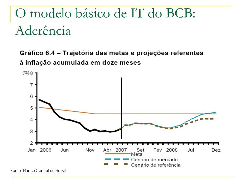 O modelo básico de IT do BCB: Aderência