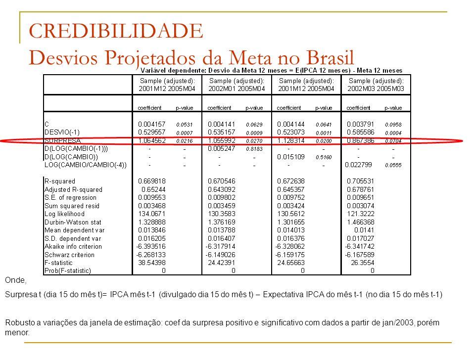 CREDIBILIDADE Desvios Projetados da Meta no Brasil