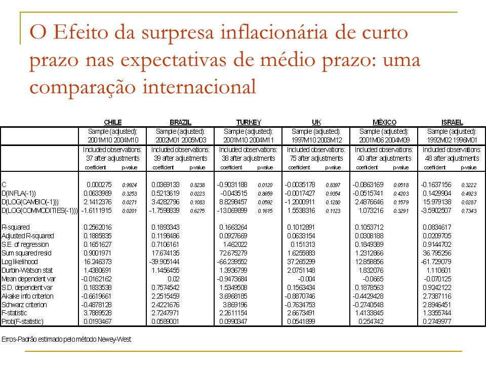 O Efeito da surpresa inflacionária de curto prazo nas expectativas de médio prazo: uma comparação internacional