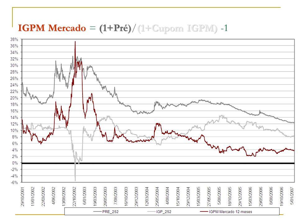 IGPM Mercado = (1+Pré)/(1+Cupom IGPM) -1