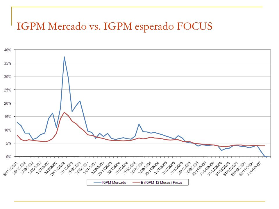 IGPM Mercado vs. IGPM esperado FOCUS